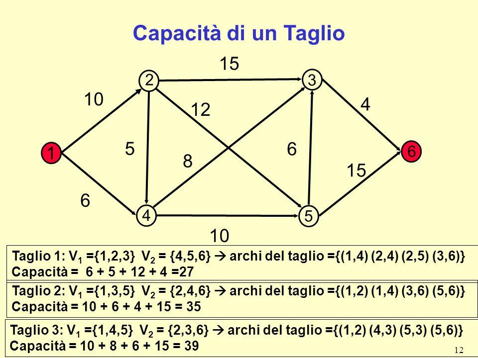 Capacità di un Taglio 15. 2. 3. 10. 4. 12. 5. 6. 6. 1. 8. 15. 6. 4. 5. 10.