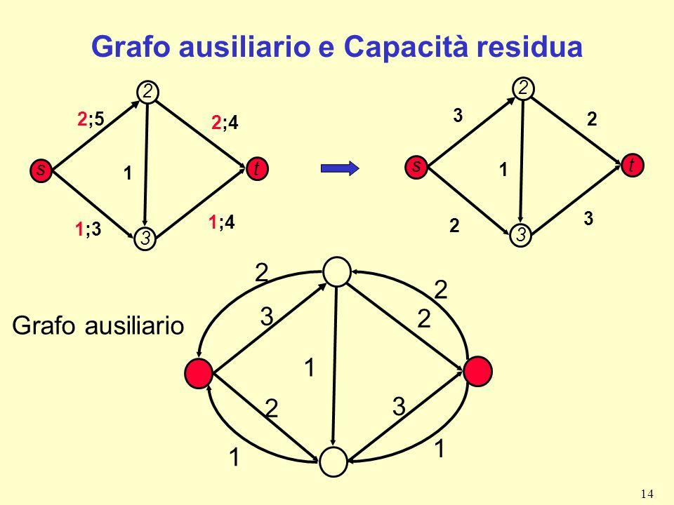 Grafo ausiliario e Capacità residua