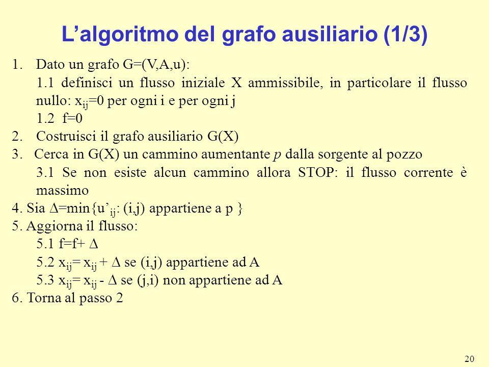 L'algoritmo del grafo ausiliario (1/3)