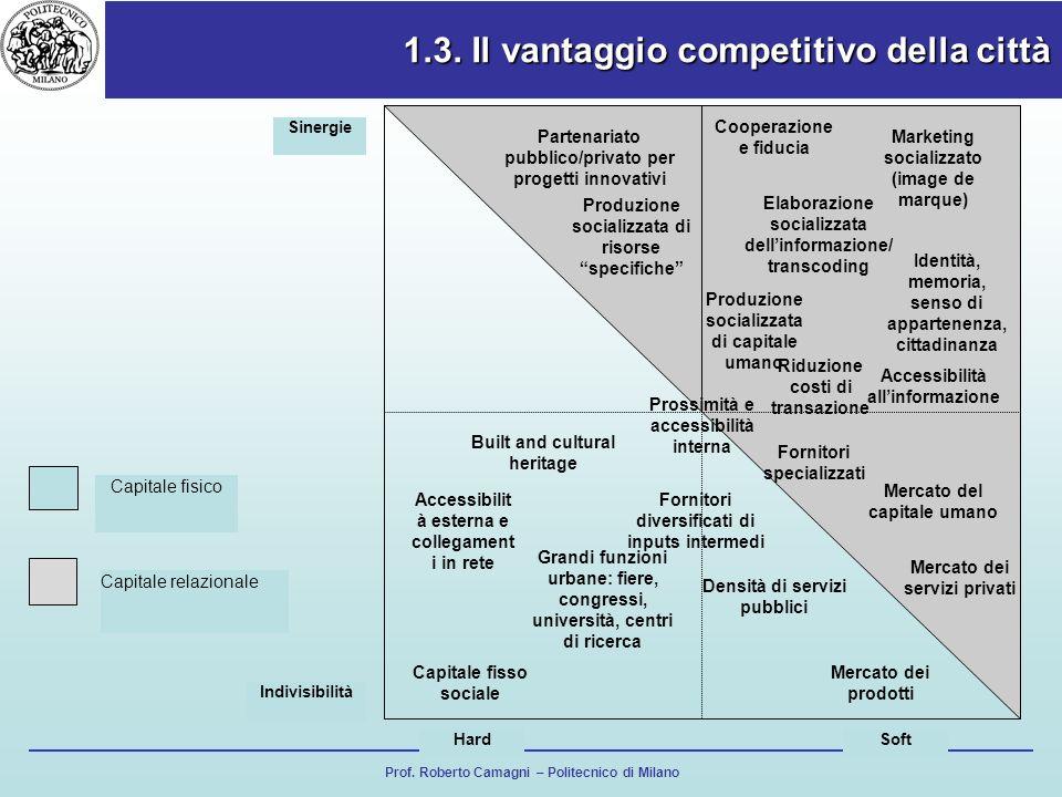 1.3. Il vantaggio competitivo della città