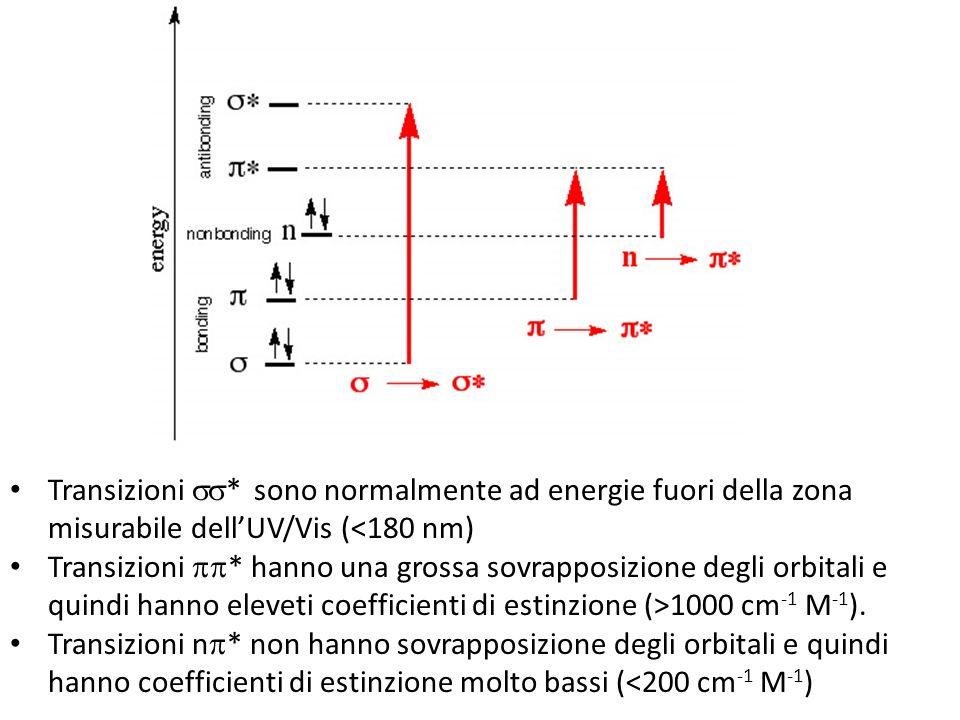 Transizioni ss* sono normalmente ad energie fuori della zona misurabile dell'UV/Vis (<180 nm)
