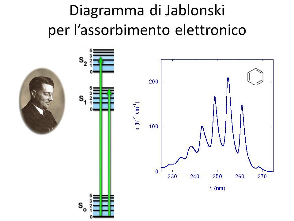 Diagramma di Jablonski per l'assorbimento elettronico