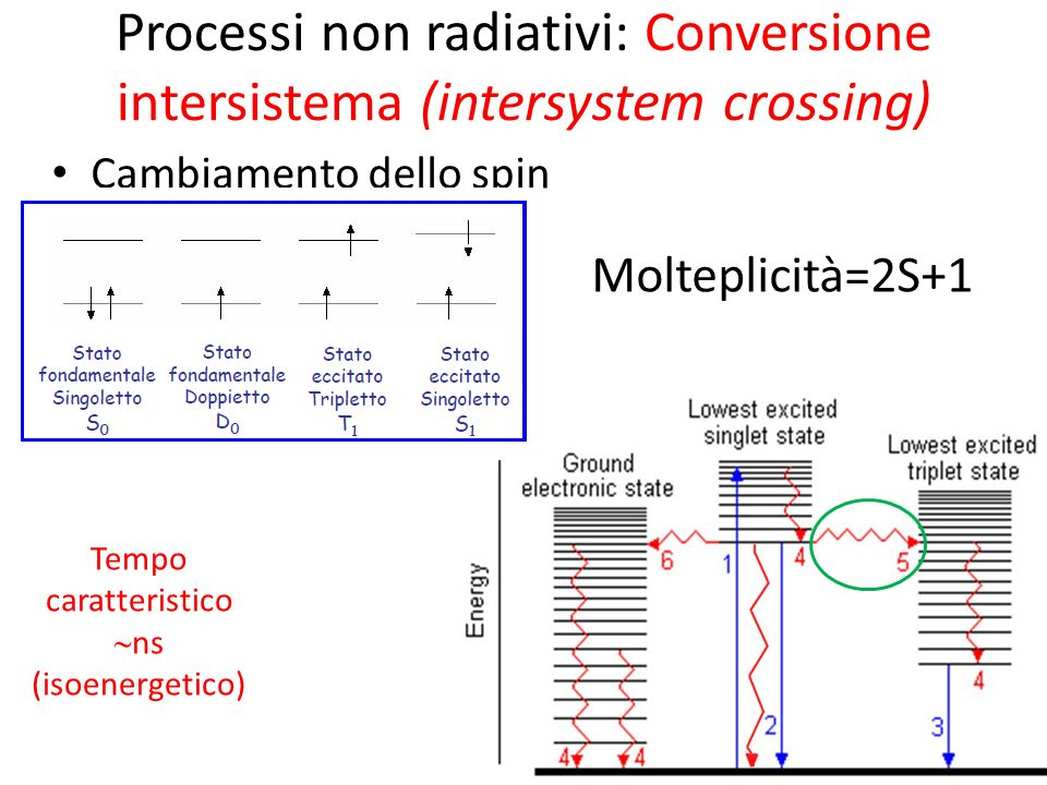 Processi non radiativi: Conversione intersistema (intersystem crossing)