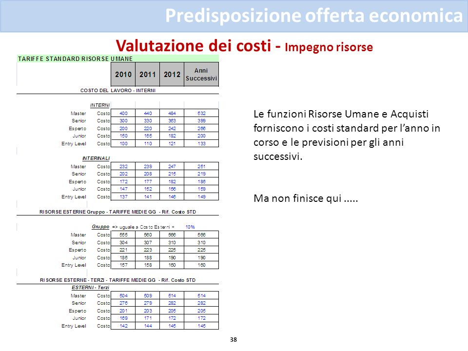 Valutazione dei costi - Impegno risorse