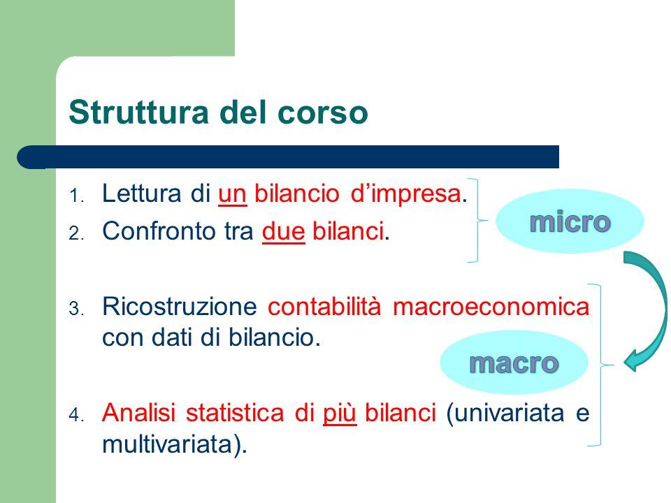 Struttura del corso micro macro Lettura di un bilancio d'impresa.