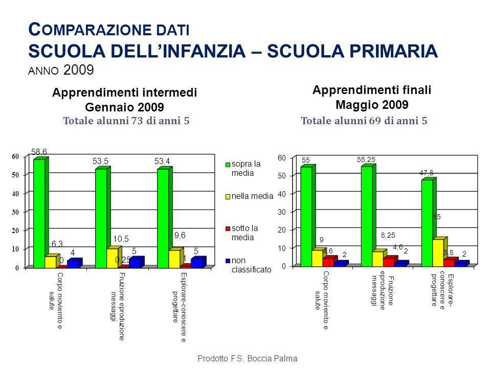 Comparazione dati SCUOLA DELL'INFANZIA – SCUOLA PRIMARIA anno 2009