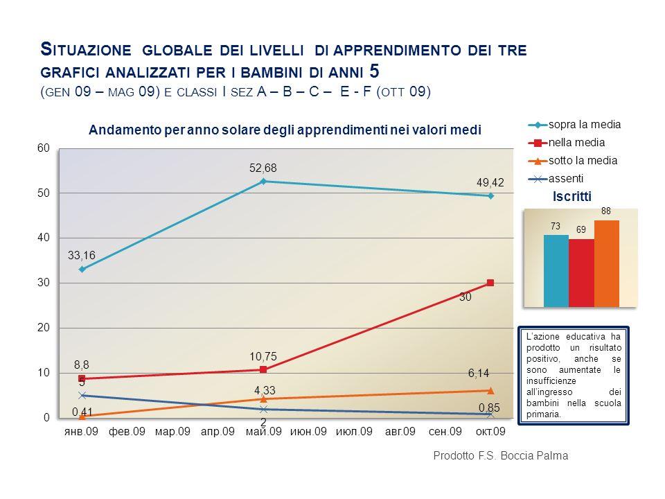 Situazione globale dei livelli di apprendimento dei tre grafici analizzati per i bambini di anni 5 (gen 09 – mag 09) e classi I sez A – B – C – E - F (ott 09)