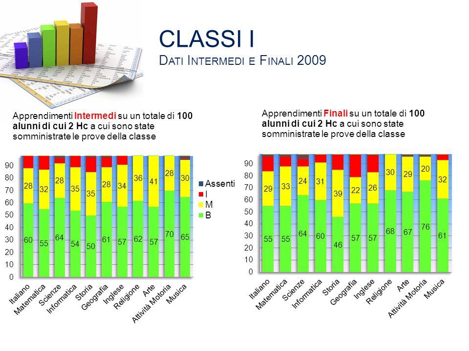 CLASSI I Dati Intermedi e Finali 2009