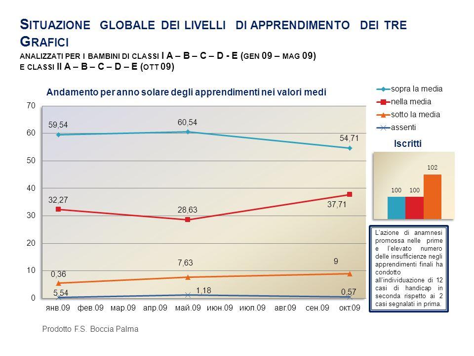 Situazione globale dei livelli di apprendimento dei tre Grafici analizzati per i bambini di classi I A – B – C – D - E (gen 09 – mag 09) e classi II A – B – C – D – E (ott 09)