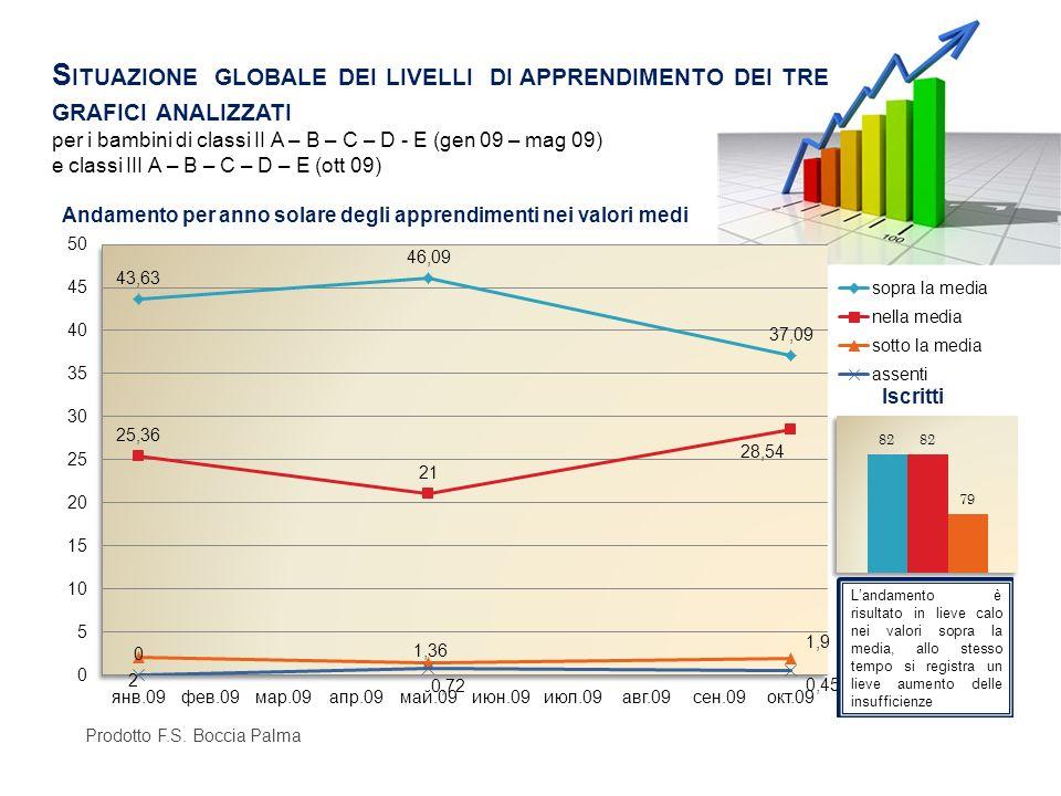 Situazione globale dei livelli di apprendimento dei tre grafici analizzati per i bambini di classi II A – B – C – D - E (gen 09 – mag 09) e classi III A – B – C – D – E (ott 09)