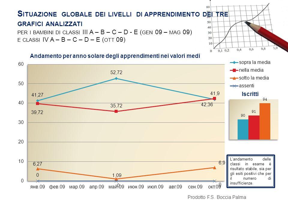 Situazione globale dei livelli di apprendimento dei tre grafici analizzati per i bambini di classi III A – B – C – D - E (gen 09 – mag 09) e classi IV A – B – C – D – E (ott 09)