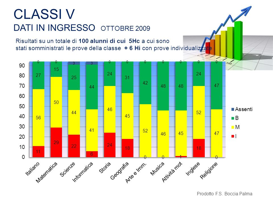 CLASSI V DATI IN INGRESSO OTTOBRE 2009