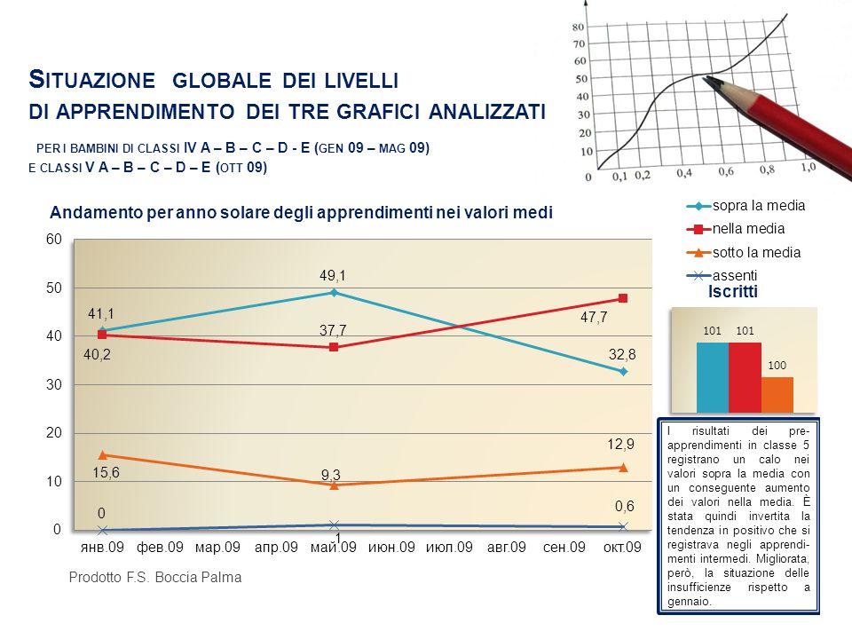 Situazione globale dei livelli di apprendimento dei tre grafici analizzati per i bambini di classi IV A – B – C – D - E (gen 09 – mag 09) e classi V A – B – C – D – E (ott 09)