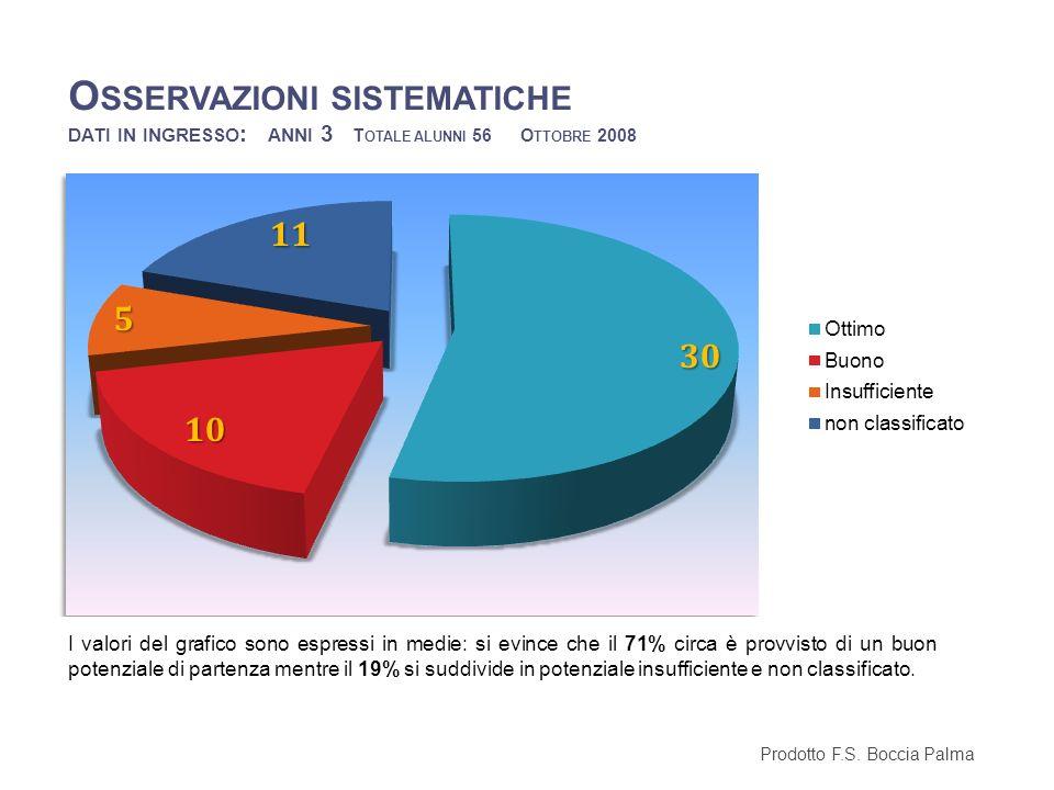 Osservazioni sistematiche dati in ingresso: anni 3 Totale alunni 56 Ottobre 2008