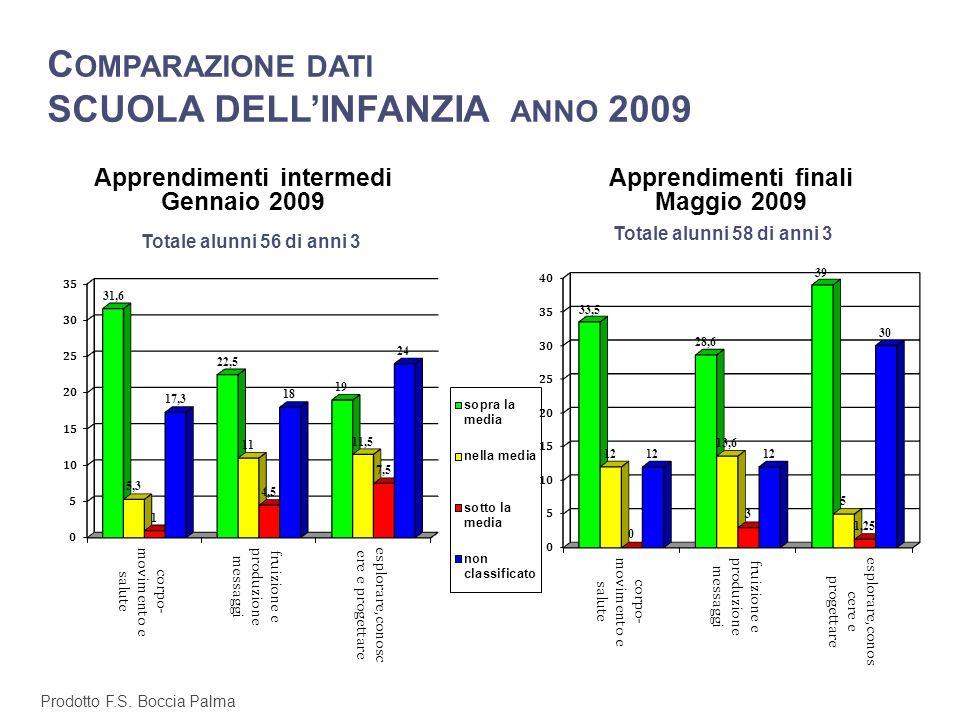 Comparazione dati SCUOLA DELL'INFANZIA anno 2009