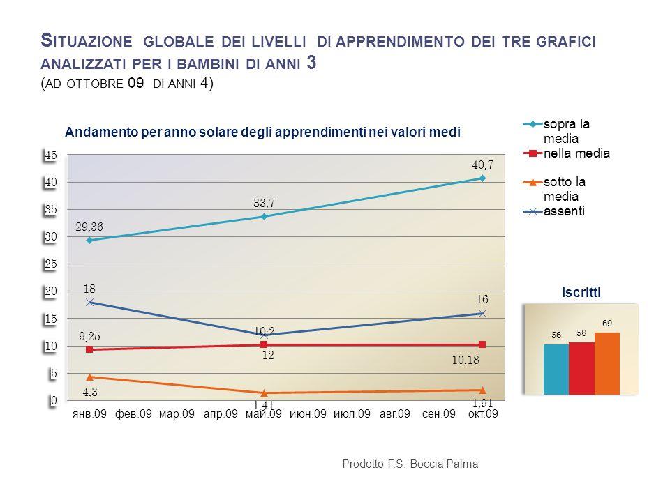 Situazione globale dei livelli di apprendimento dei tre grafici analizzati per i bambini di anni 3 (ad ottobre 09 di anni 4)
