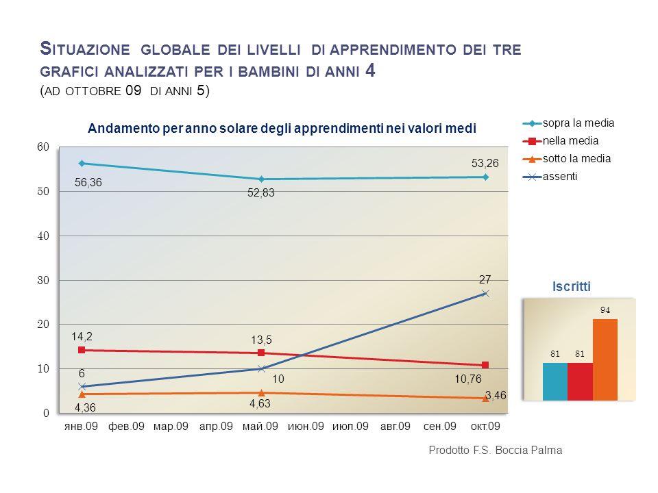 Situazione globale dei livelli di apprendimento dei tre grafici analizzati per i bambini di anni 4 (ad ottobre 09 di anni 5)