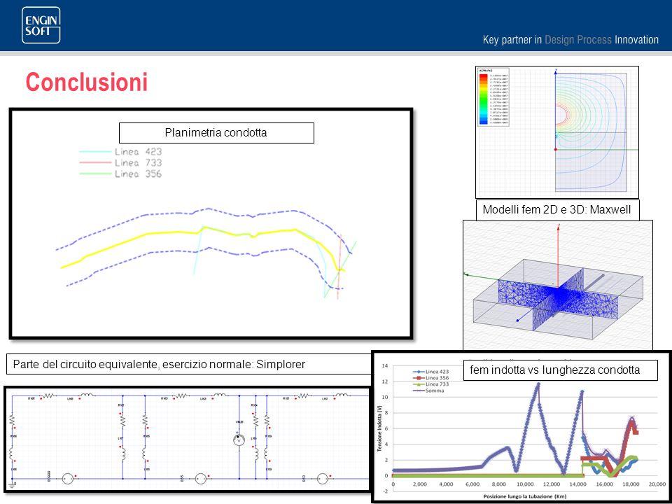 Conclusioni Planimetria condotta Modelli fem 2D e 3D: Maxwell