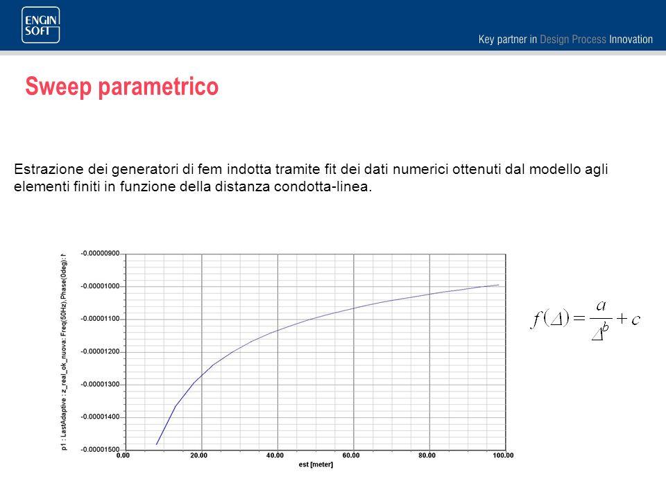Sweep parametrico
