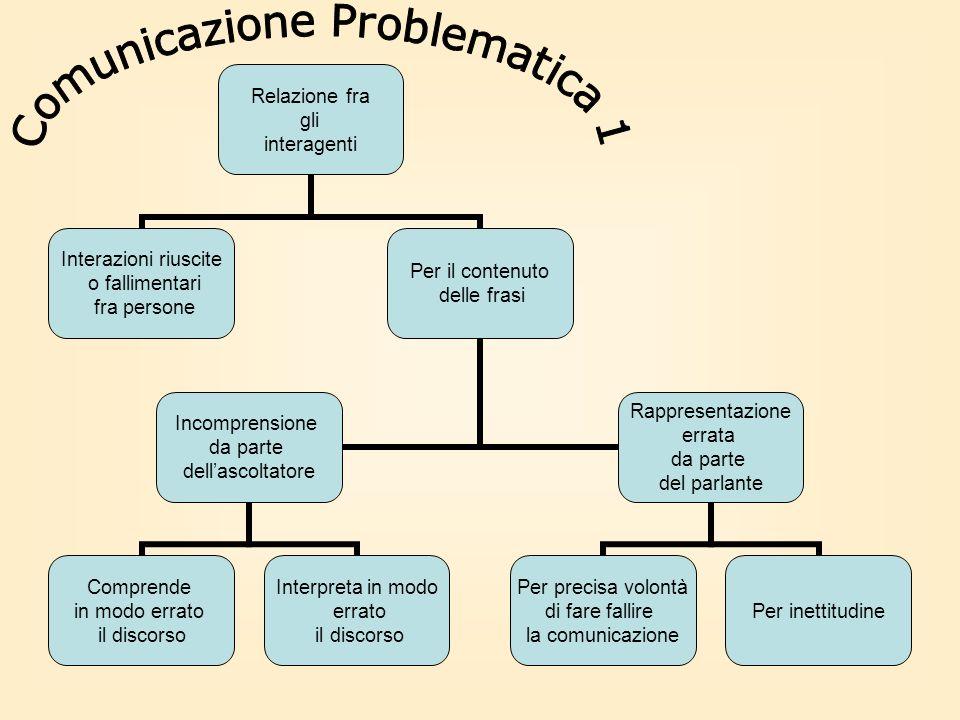 Comunicazione Problematica 1