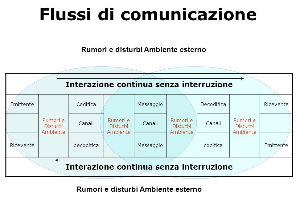 Flussi di comunicazione