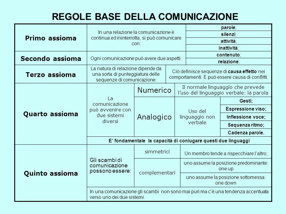 REGOLE BASE DELLA COMUNICAZIONE