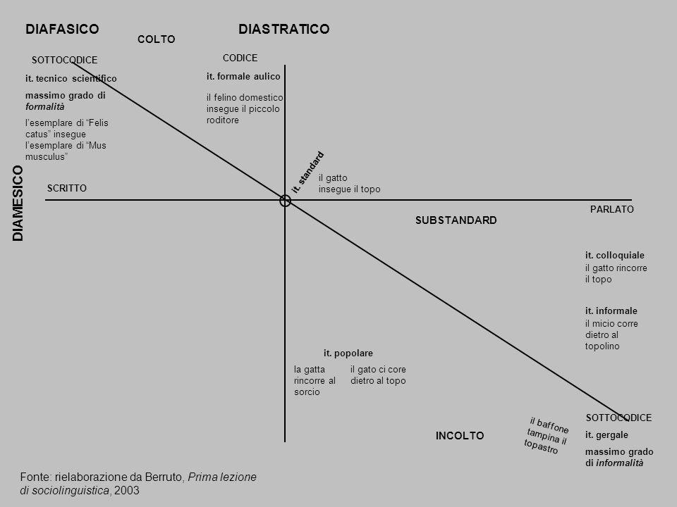 DIAFASICO DIASTRATICO DIAMESICO