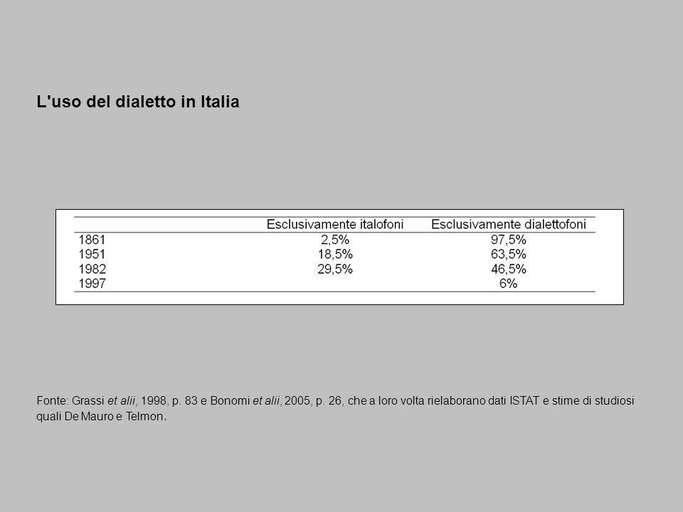 L uso del dialetto in Italia