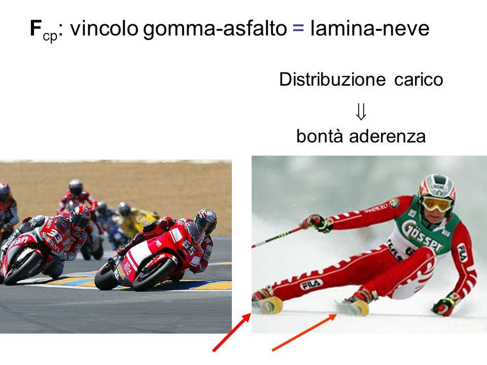 Fcp: vincolo gomma-asfalto = lamina-neve