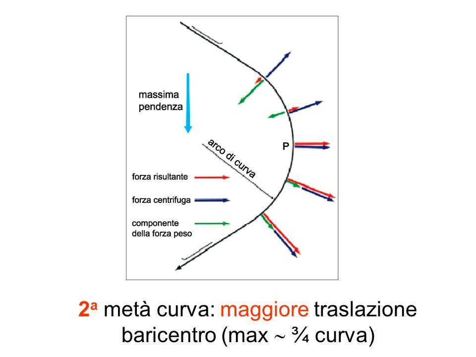 2a metà curva: maggiore traslazione baricentro (max  ¾ curva)