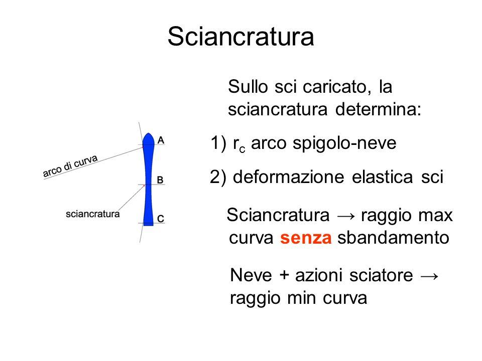 Sciancratura → raggio max curva senza sbandamento