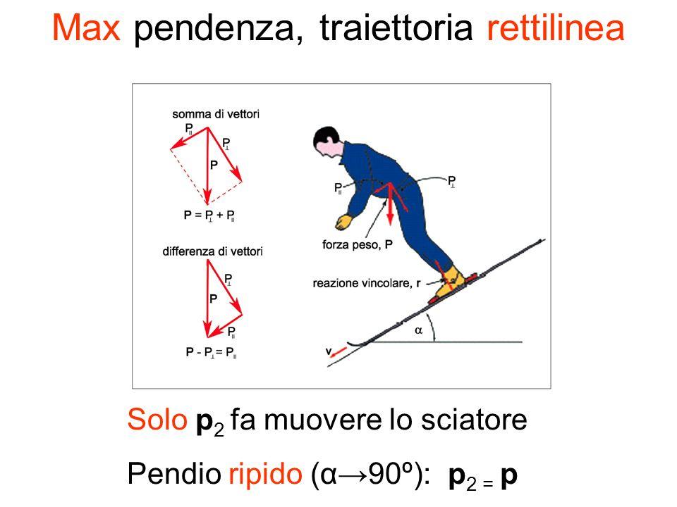 Max pendenza, traiettoria rettilinea