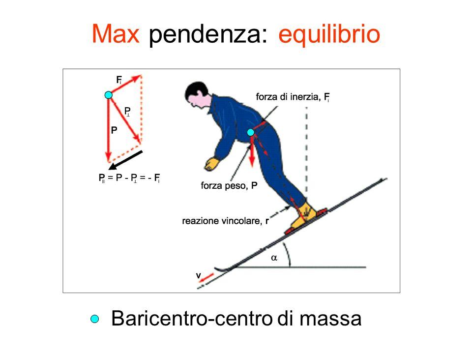 Max pendenza: equilibrio