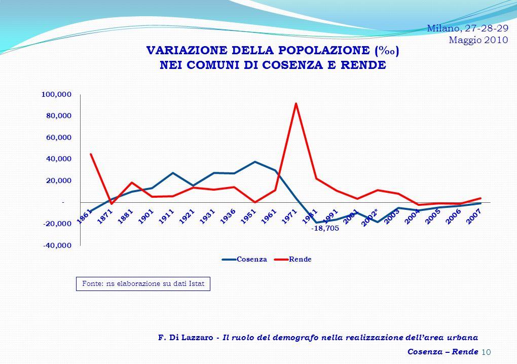 VARIAZIONE DELLA POPOLAZIONE (‰) NEI COMUNI DI COSENZA E RENDE