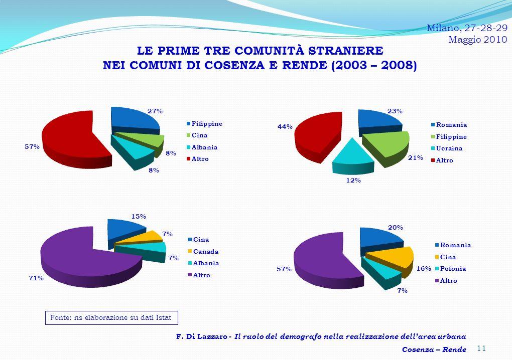 Milano, 27-28-29 Maggio 2010. LE PRIME TRE COMUNITÀ STRANIERE NEI COMUNI DI COSENZA E RENDE (2003 – 2008)
