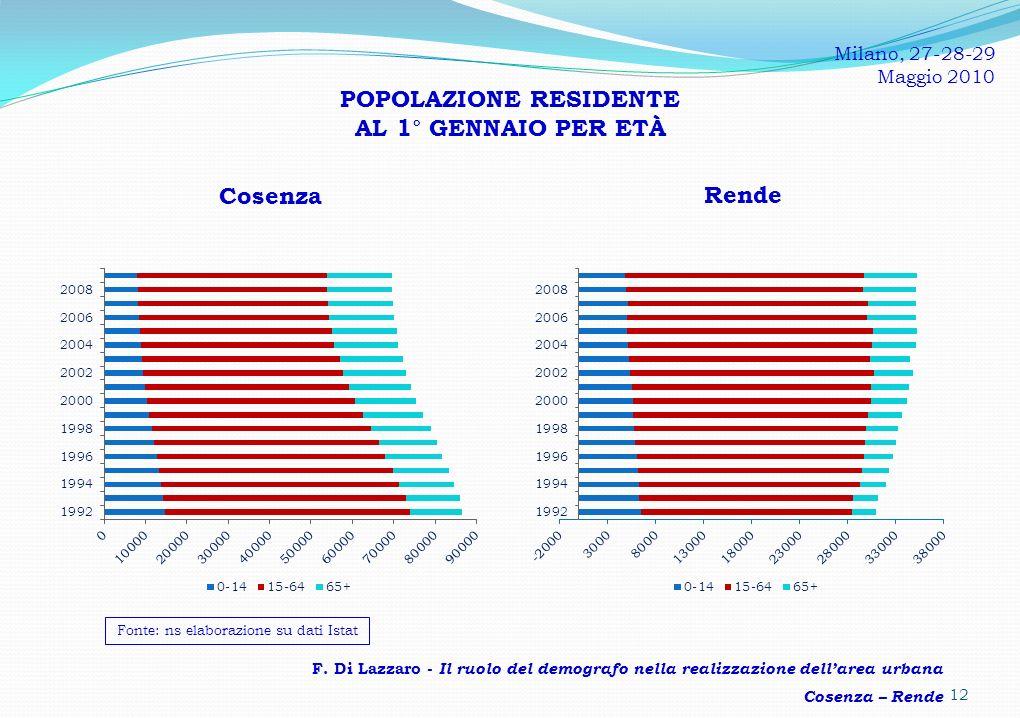 POPOLAZIONE RESIDENTE AL 1° GENNAIO PER ETÀ
