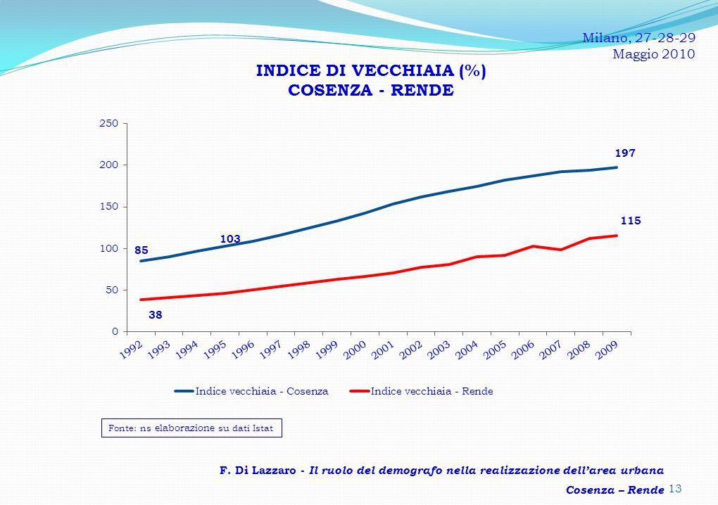 INDICE DI VECCHIAIA (%) COSENZA - RENDE