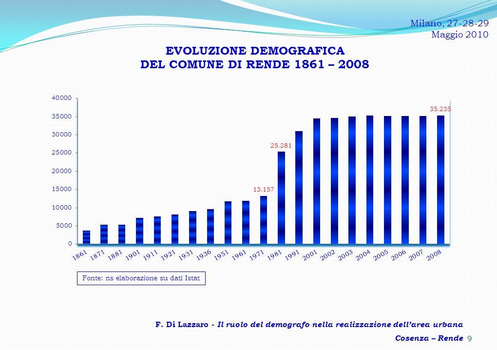 EVOLUZIONE DEMOGRAFICA DEL COMUNE DI RENDE 1861 – 2008