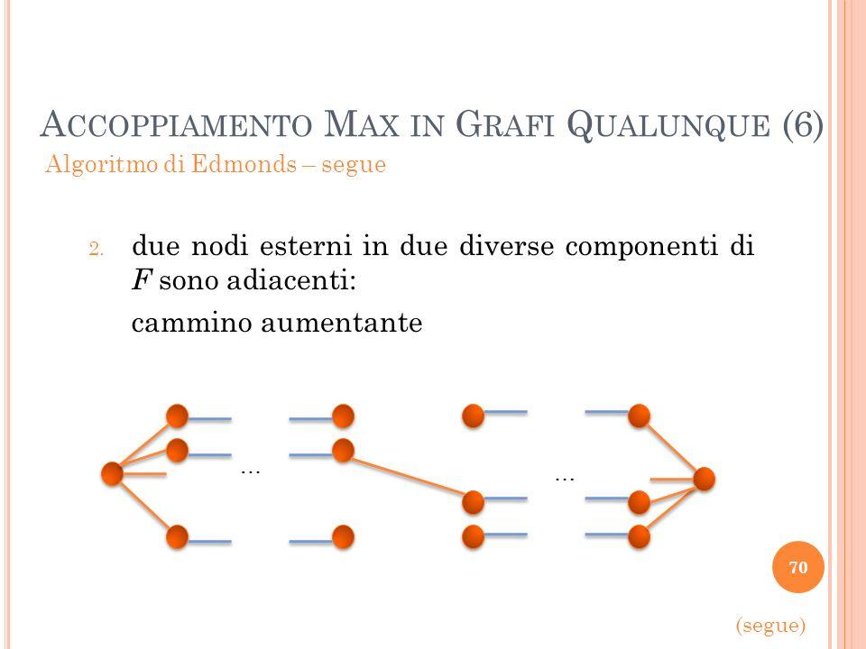 Accoppiamento Max in Grafi Qualunque (6)