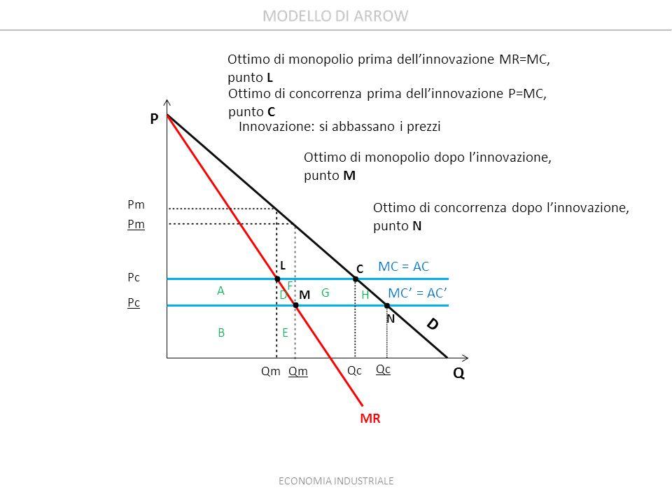 Ottimo di monopolio prima dell'innovazione MR=MC, punto L