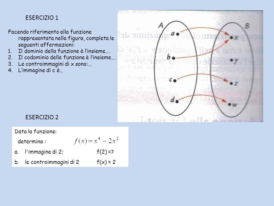 ESERCIZIO 1 Facendo riferimento alla funzione rappresentata nella figura, completa le seguenti affermazioni: