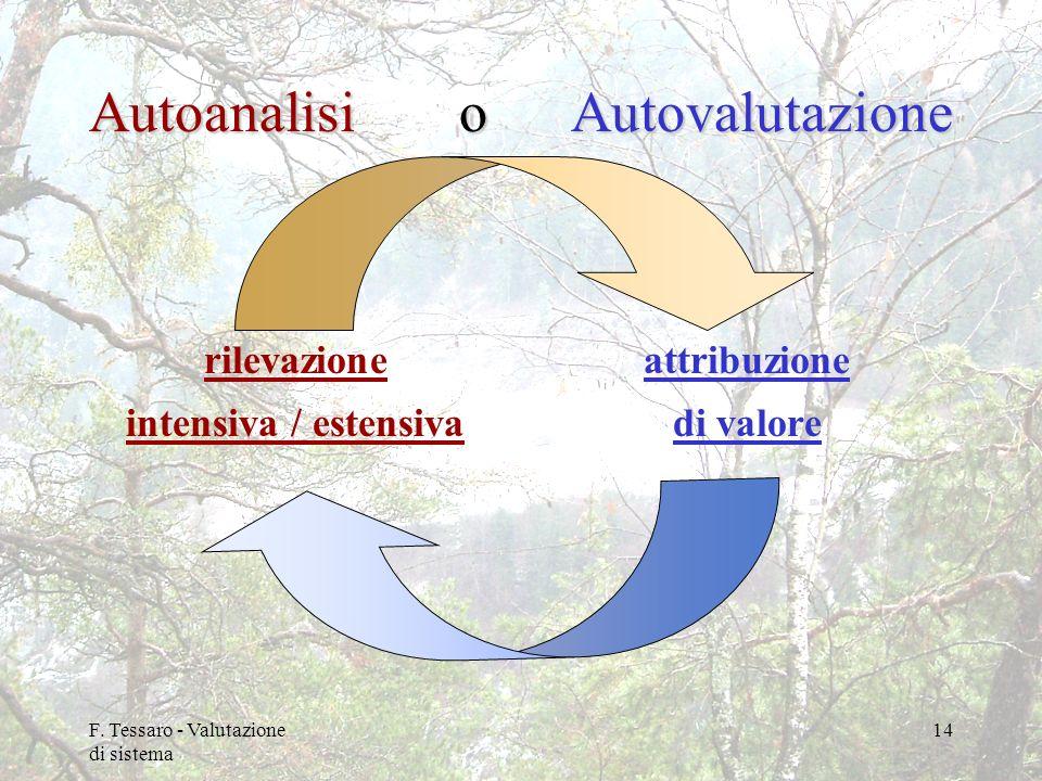 Autoanalisi o Autovalutazione rilevazione intensiva / estensiva