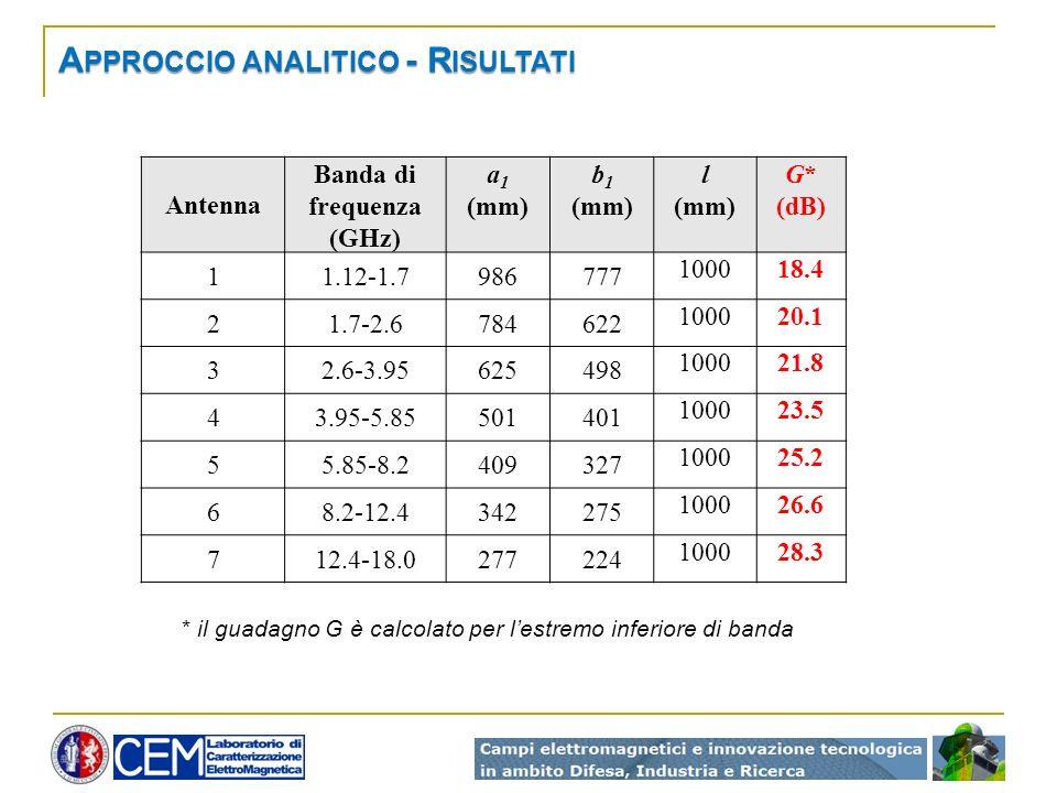 Approccio analitico - Risultati