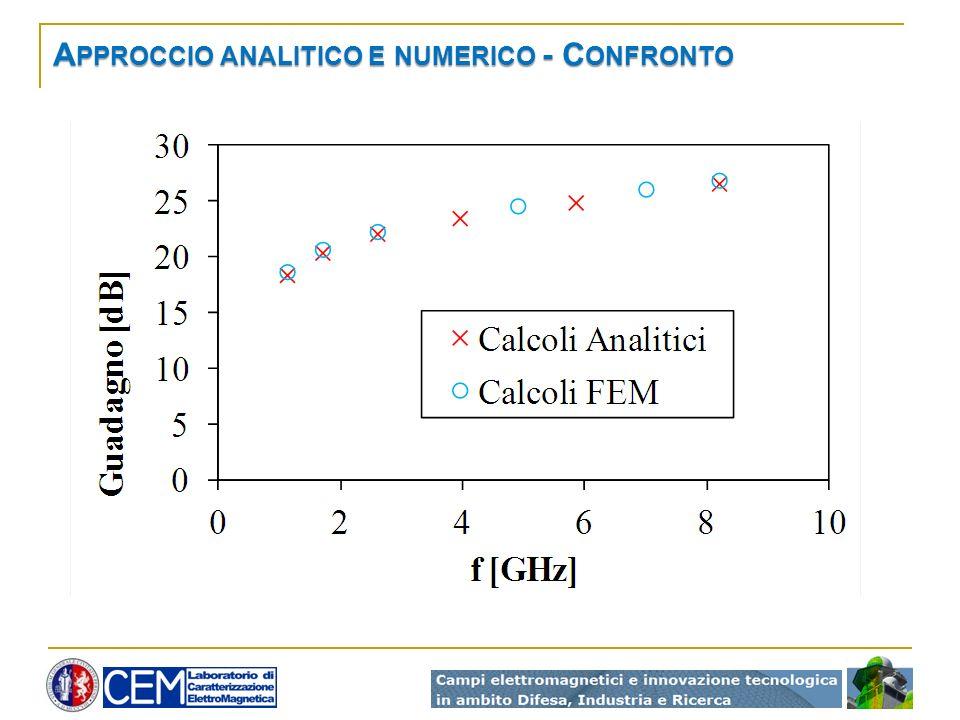 Approccio analitico e numerico - Confronto