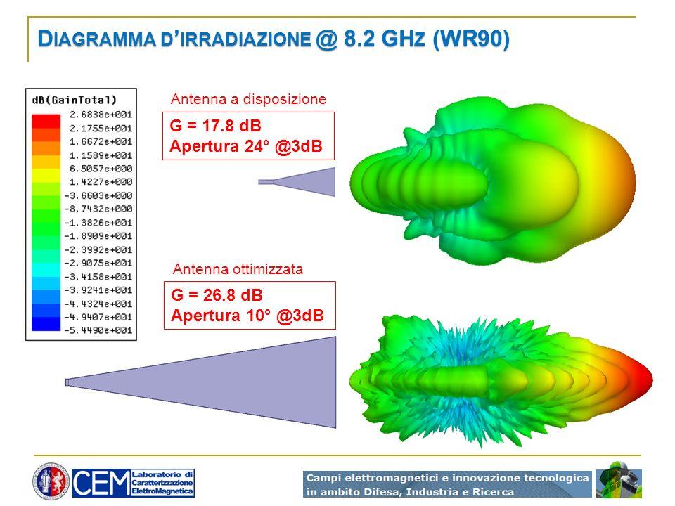 Diagramma d'irradiazione @ 8.2 GHz (WR90)
