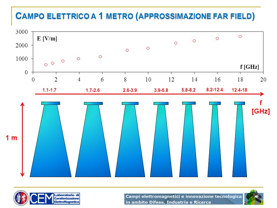 Campo elettrico a 1 metro (approssimazione far field)