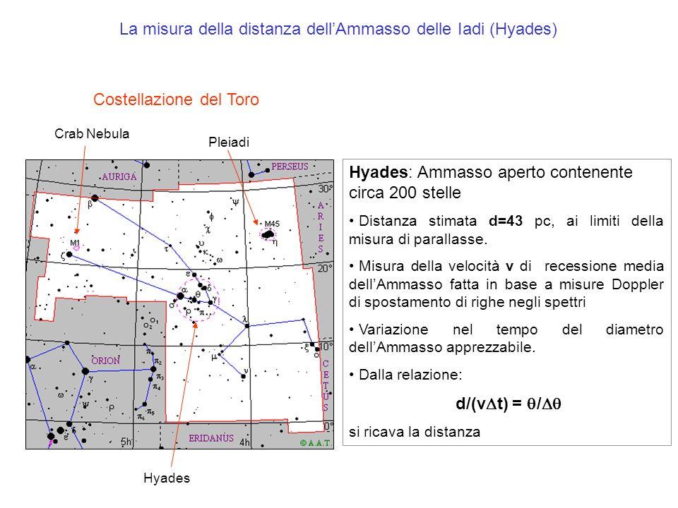 La misura della distanza dell'Ammasso delle Iadi (Hyades)