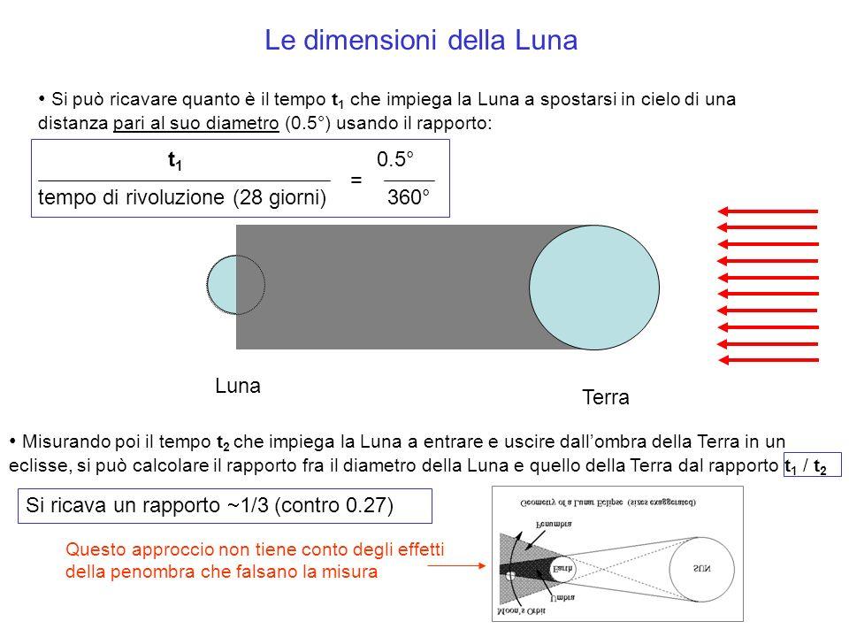 Le dimensioni della Luna