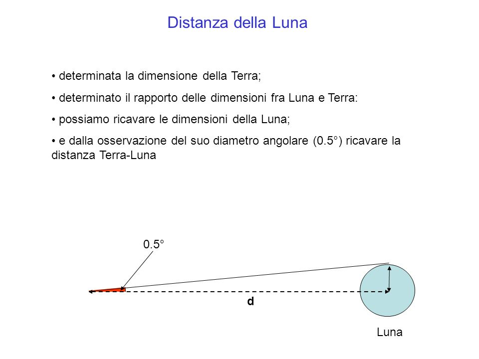 Distanza della Luna determinata la dimensione della Terra;
