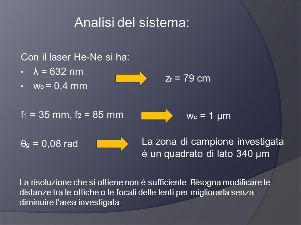 Analisi del sistema: Con il laser He-Ne si ha: λ = 632 nm w0 = 0,4 mm